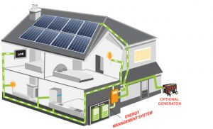 off grid power